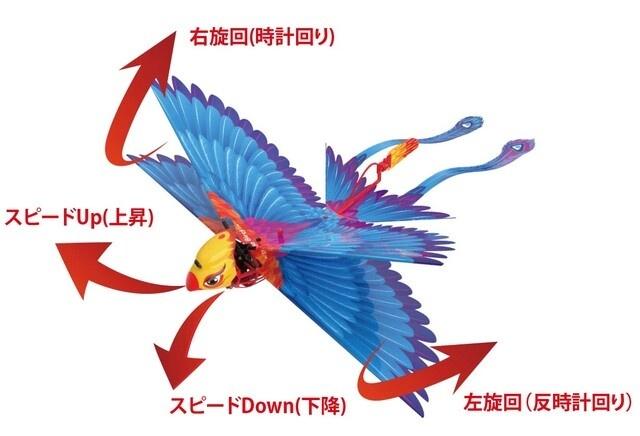 GO GO BIRDに命を吹き込むのは、あなたの腕次第!